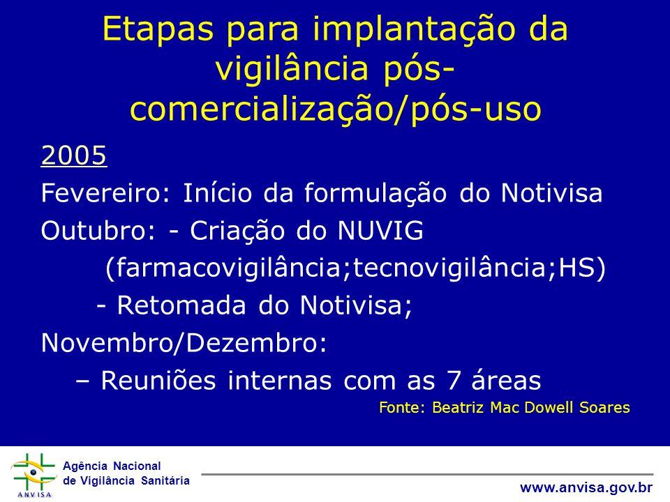Agência Nacional de Vigilância Sanitária www.anvisa.gov.br Etapas para implantação da vigilância pós- comercialização/pós-uso 2005 Fevereiro: Início d