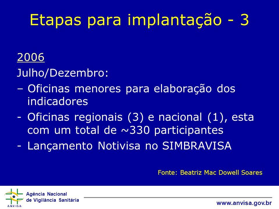 Agência Nacional de Vigilância Sanitária www.anvisa.gov.br Etapas para implantação - 3 2006 Julho/Dezembro: – Oficinas menores para elaboração dos ind