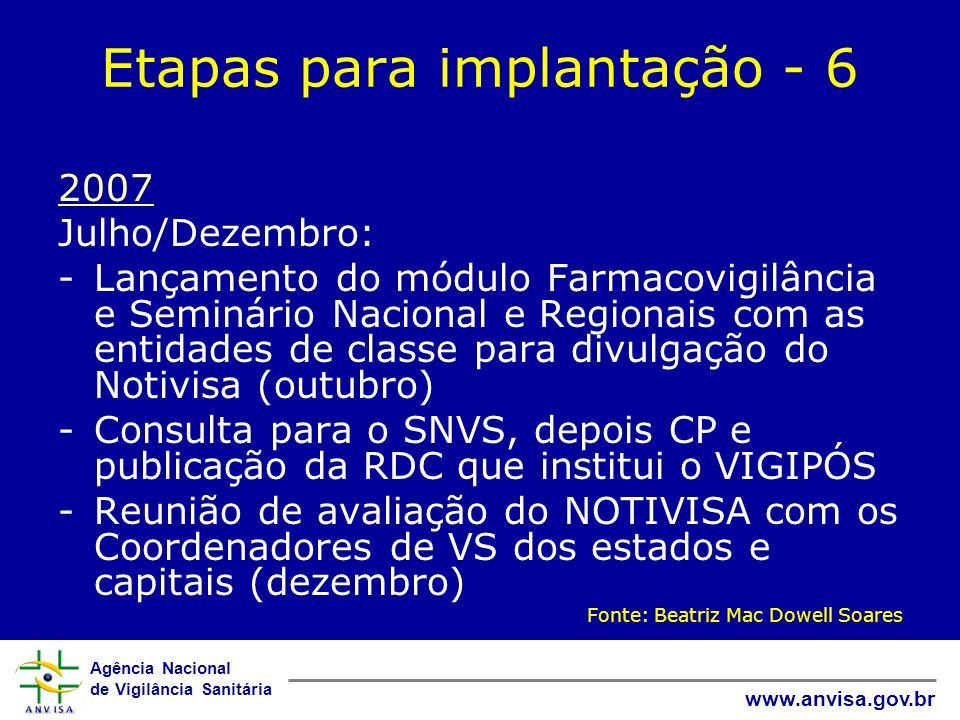 Agência Nacional de Vigilância Sanitária www.anvisa.gov.br Etapas para implantação - 6 2007 Julho/Dezembro: -Lançamento do módulo Farmacovigilância e