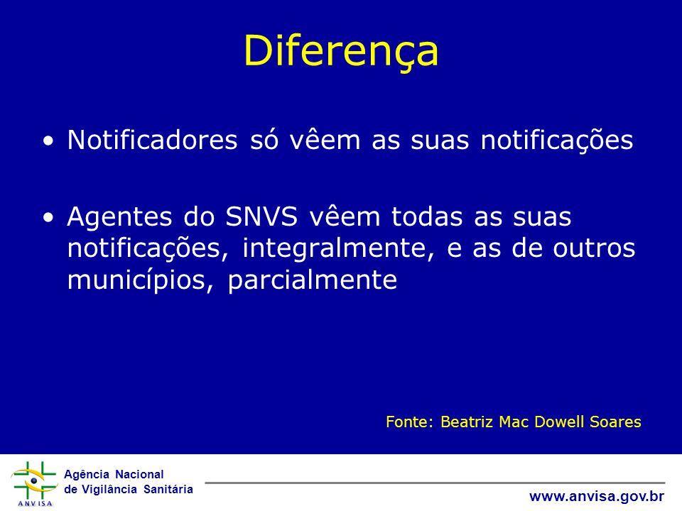 Agência Nacional de Vigilância Sanitária www.anvisa.gov.br Diferença Notificadores só vêem as suas notificações Agentes do SNVS vêem todas as suas not