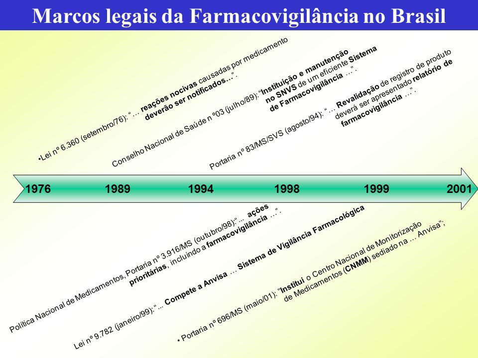 Agência Nacional de Vigilância Sanitária www.anvisa.gov.br 1976 1989 1994 1998 1999 2001 Lei nº 6.360 (setembro/76): … reações nocivas causadas por me