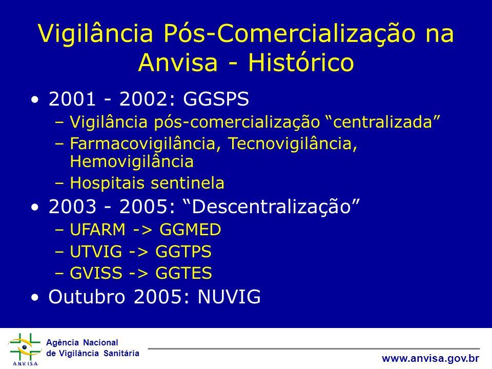Agência Nacional de Vigilância Sanitária www.anvisa.gov.br Vigilância Pós-Comercialização na Anvisa - Histórico 2001 - 2002: GGSPS –Vigilância pós-com
