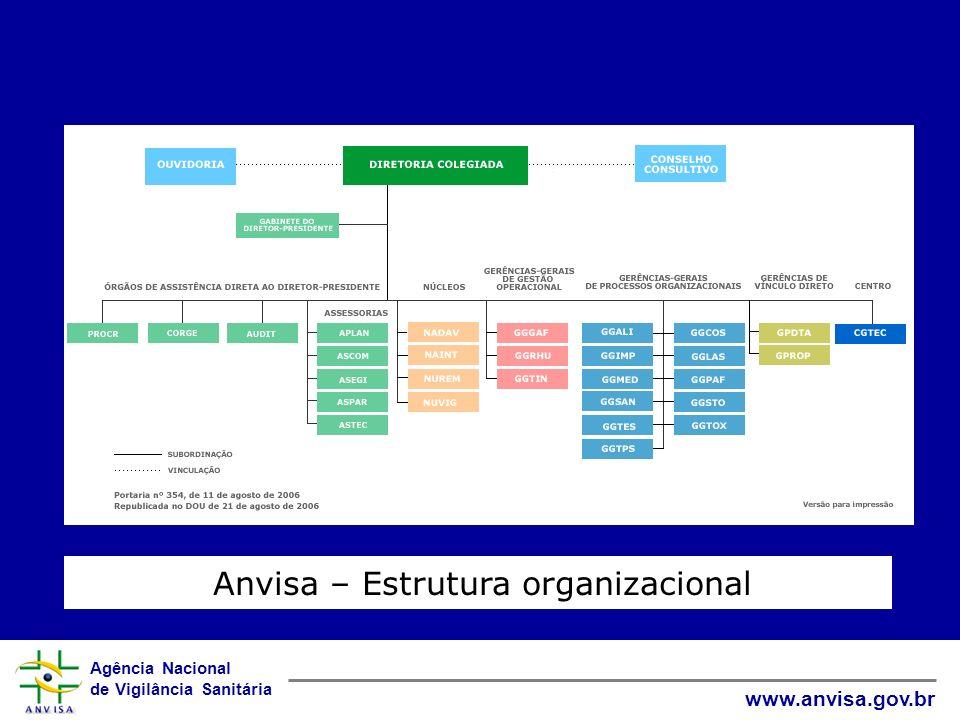 Agência Nacional de Vigilância Sanitária www.anvisa.gov.br Anvisa – Estrutura organizacional
