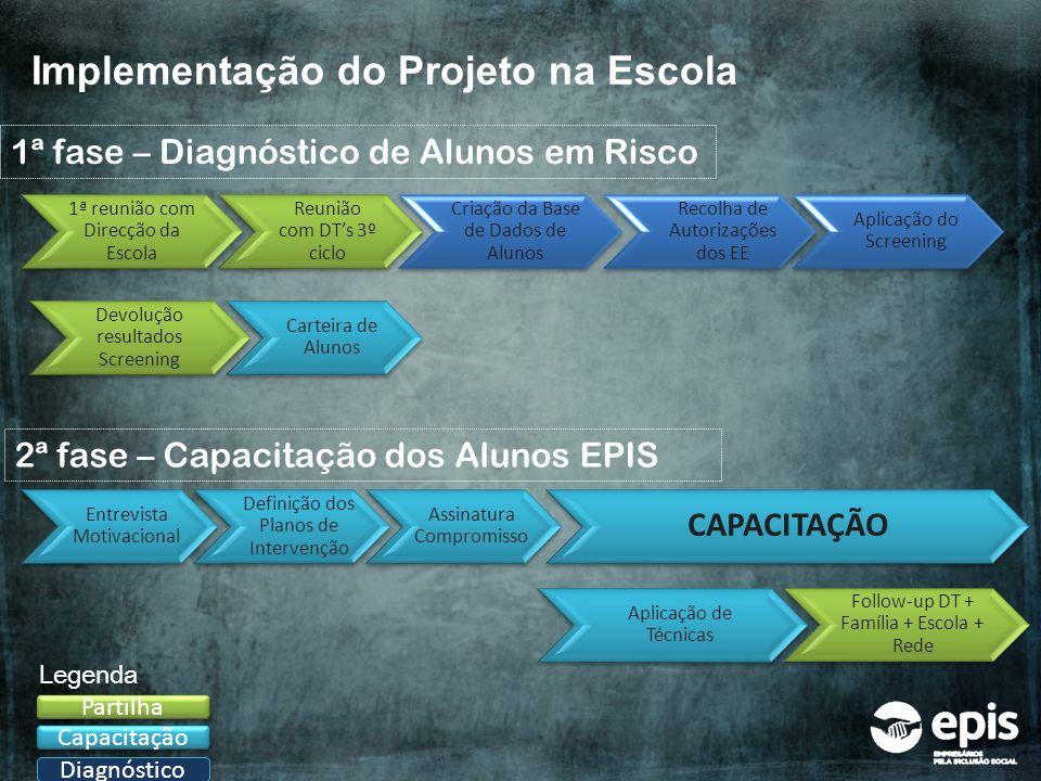 Implementação do Projeto na Escola Diagnóstico Capacitação Partilha Legenda 1ª reunião com Direcção da Escola Reunião com DTs 3º ciclo Criação da Base