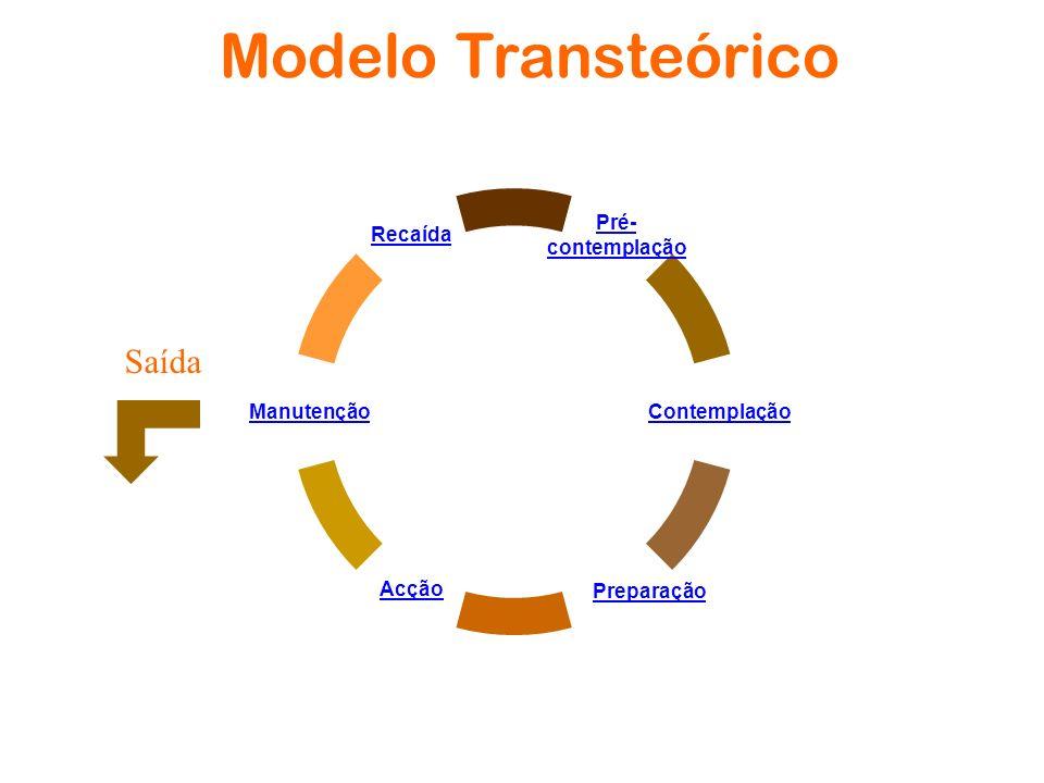 Modelo Transteórico Saída Pré- contemplação Contemplação Preparação Acção Manutenção Recaída