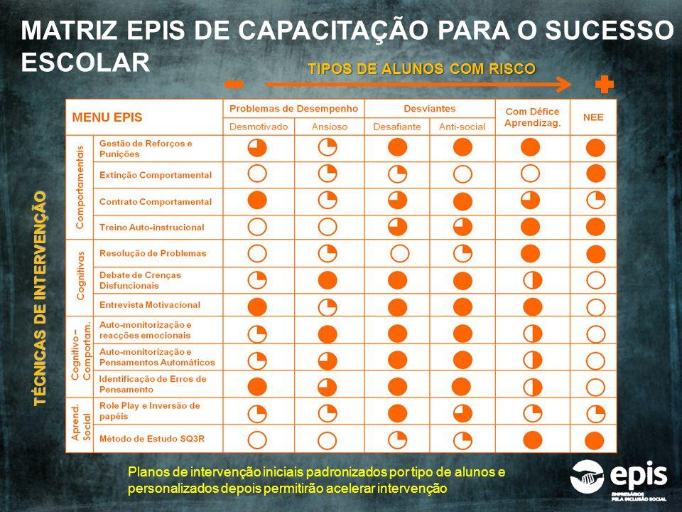 MATRIZ EPIS DE CAPACITAÇÃO PARA O SUCESSO ESCOLAR TIPOS DE ALUNOS COM RISCO TÉCNICAS DE INTERVENÇÃO Planos de intervenção iniciais padronizados por ti