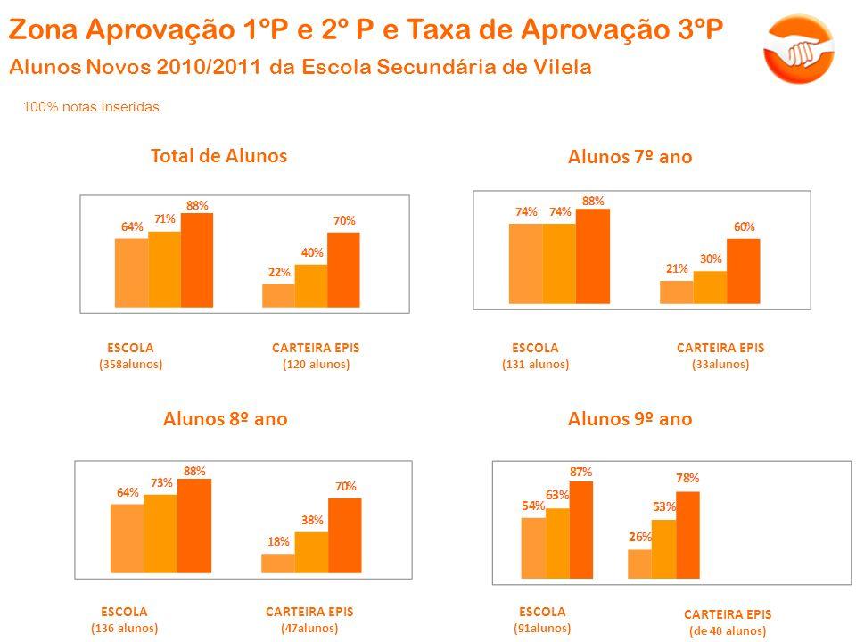 100% notas inseridas ESCOLA (358alunos) CARTEIRA EPIS (120 alunos) Zona Aprovação 1ºP e 2º P e Taxa de Aprovação 3ºP Alunos Novos 2010/2011 da Escola