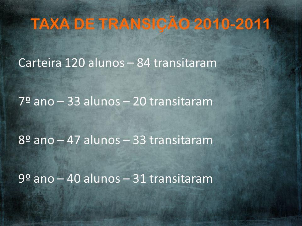 TAXA DE TRANSIÇÃO 2010-2011 Carteira 120 alunos – 84 transitaram 7º ano – 33 alunos – 20 transitaram 8º ano – 47 alunos – 33 transitaram 9º ano – 40 a