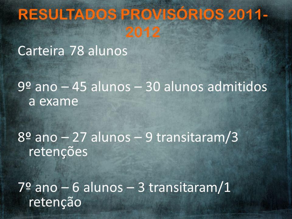 RESULTADOS PROVISÓRIOS 2011- 2012 Carteira 78 alunos 9º ano – 45 alunos – 30 alunos admitidos a exame 8º ano – 27 alunos – 9 transitaram/3 retenções 7