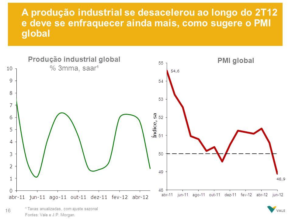 A produção industrial se desacelerou ao longo do 2T12 e deve se enfraquecer ainda mais, como sugere o PMI global Produção industrial global % 3mma, sa