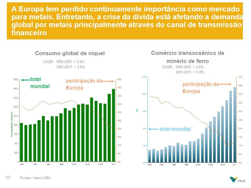 A Europa tem perdido continuamente importância como mercado para metais. Entretanto, a crise da dívida está afetando a demanda global por metais princ