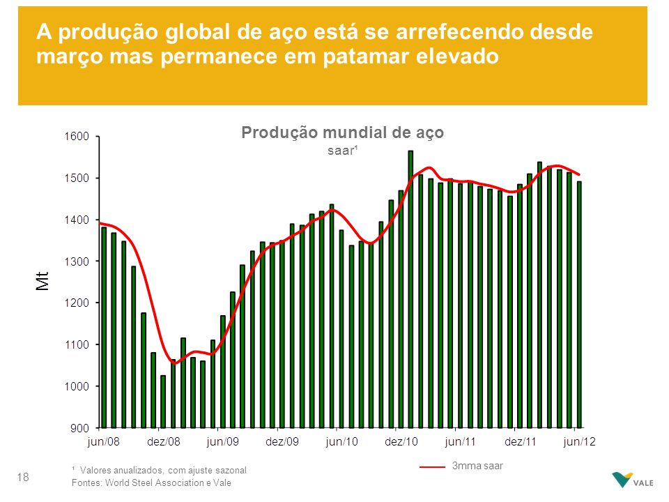 A produção global de aço está se arrefecendo desde março mas permanece em patamar elevado 18 Produção mundial de aço saar¹ ¹ Valores anualizados, com