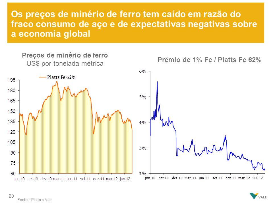 Os preços de minério de ferro tem caído em razão do fraco consumo de aço e de expectativas negativas sobre a economia global Prêmio de 1% Fe / Platts