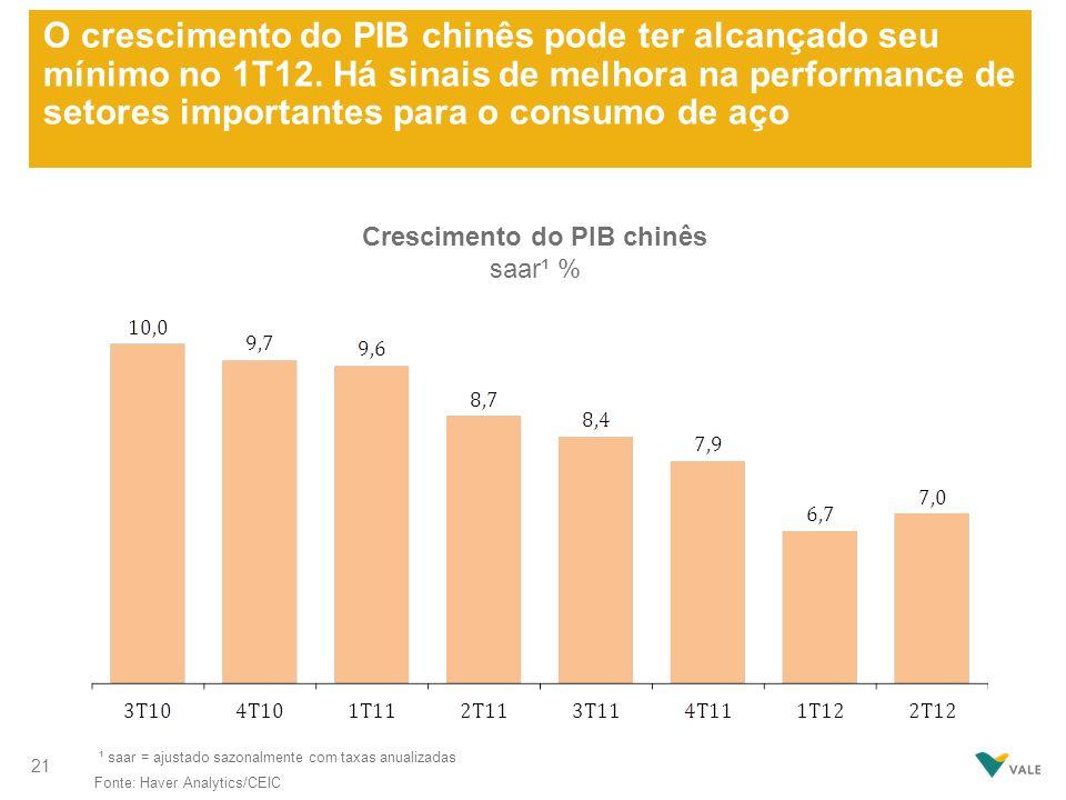O crescimento do PIB chinês pode ter alcançado seu mínimo no 1T12. Há sinais de melhora na performance de setores importantes para o consumo de aço Fo