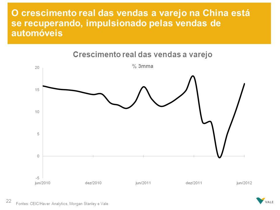 O crescimento real das vendas a varejo na China está se recuperando, impulsionado pelas vendas de automóveis Fontes: CEIC/Haver Analytics, Morgan Stan