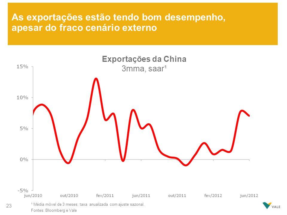 As exportações estão tendo bom desempenho, apesar do fraco cenário externo ¹ Média móvel de 3 meses, taxa anualizada com ajuste sazonal. Fontes: Bloom