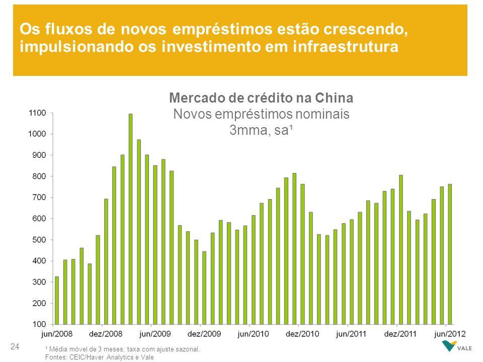 Os fluxos de novos empréstimos estão crescendo, impulsionando os investimento em infraestrutura Mercado de crédito na China Novos empréstimos nominais