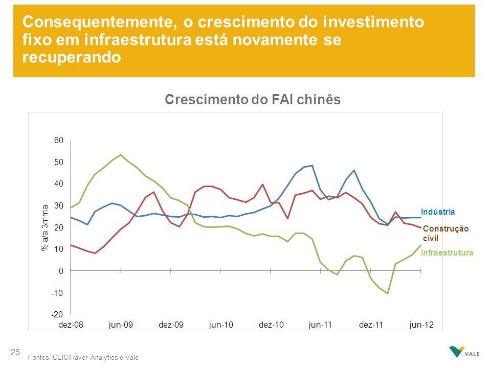 Consequentemente, o crescimento do investimento fixo em infraestrutura está novamente se recuperando Fontes: CEIC/Haver Analytics e Vale Crescimento d
