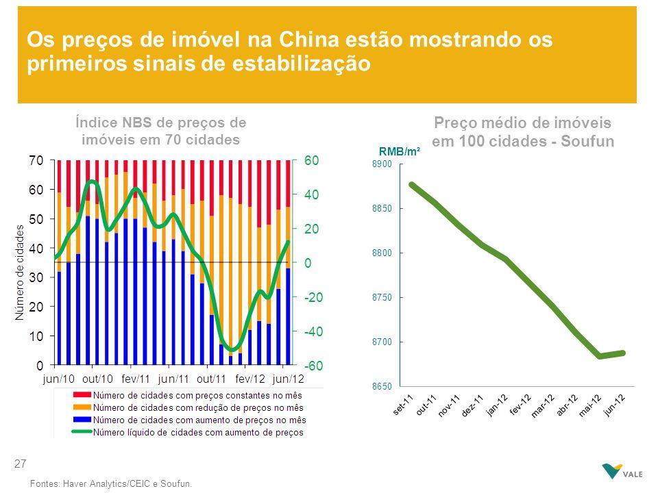 Os preços de imóvel na China estão mostrando os primeiros sinais de estabilização Índice NBS de preços de imóveis em 70 cidades Fontes: Haver Analytic