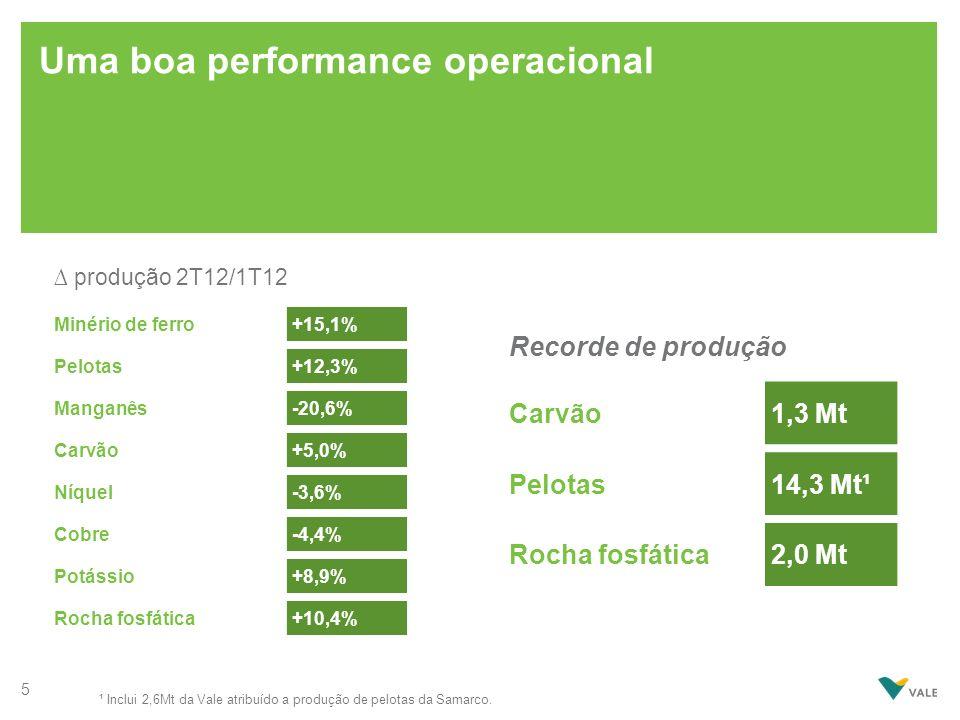 Uma boa performance operacional Minério de ferro+15,1% Pelotas+12,3% Manganês-20,6% Carvão+5,0% Níquel-3,6% Cobre-4,4% Potássio+8,9% Rocha fosfática+1