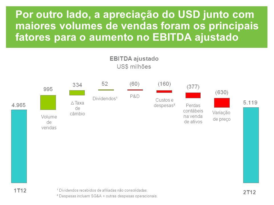 Por outro lado, a apreciação do USD junto com maiores volumes de vendas foram os principais fatores para o aumento no EBITDA ajustado 1T12 Variação de