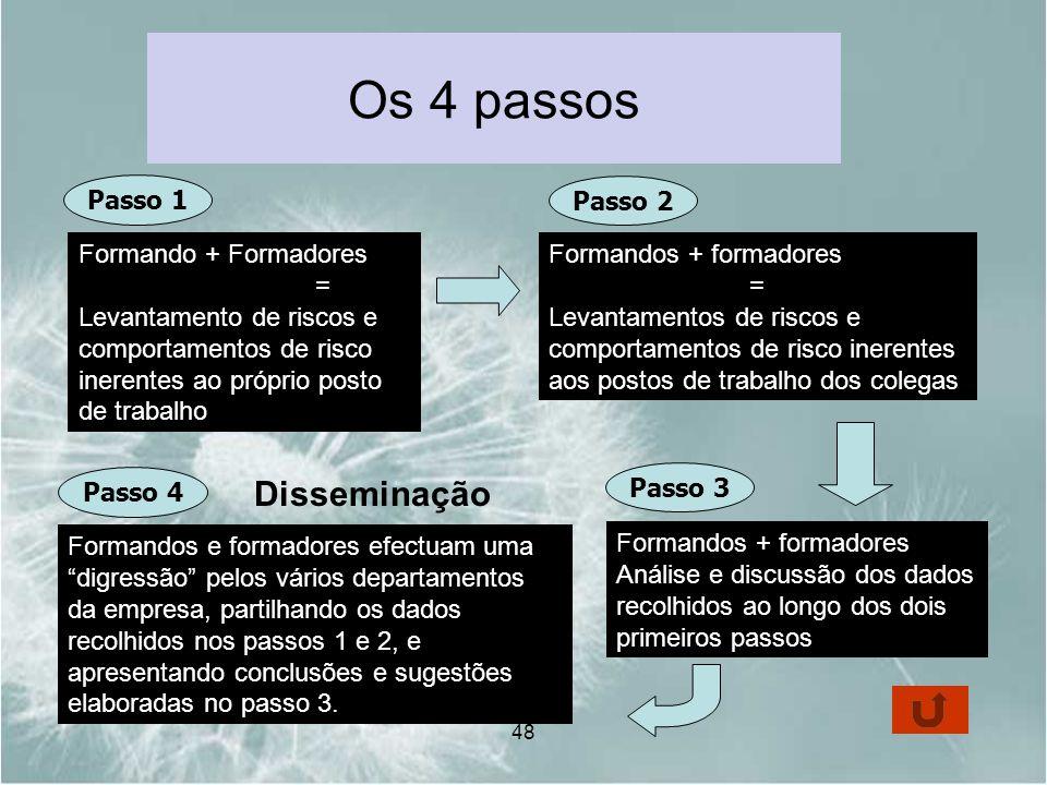 48 Os 4 passos Formando + Formadores = Levantamento de riscos e comportamentos de risco inerentes ao próprio posto de trabalho Formandos + formadores