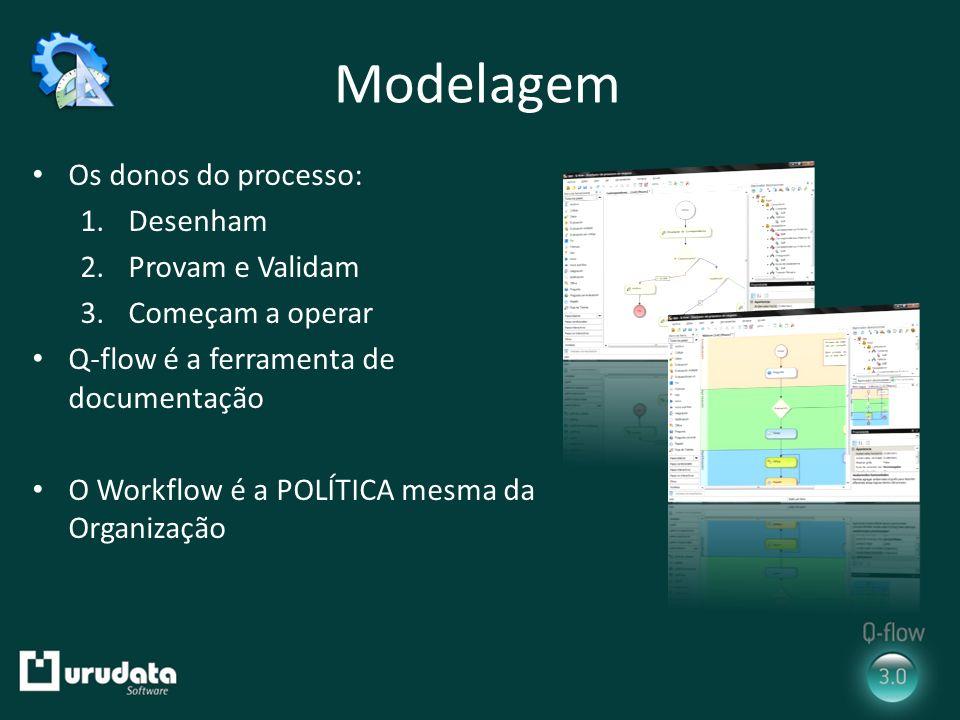 Modelagem Os donos do processo: 1.Desenham 2.Provam e Validam 3.Começam a operar Q-flow é a ferramenta de documentação O Workflow é a POLÍTICA mesma d