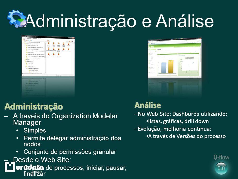 Administração e Análise Administração –A traveis do Organization Modeler Manager Simples Permite delegar administração doa nodos Conjunto de permissõe