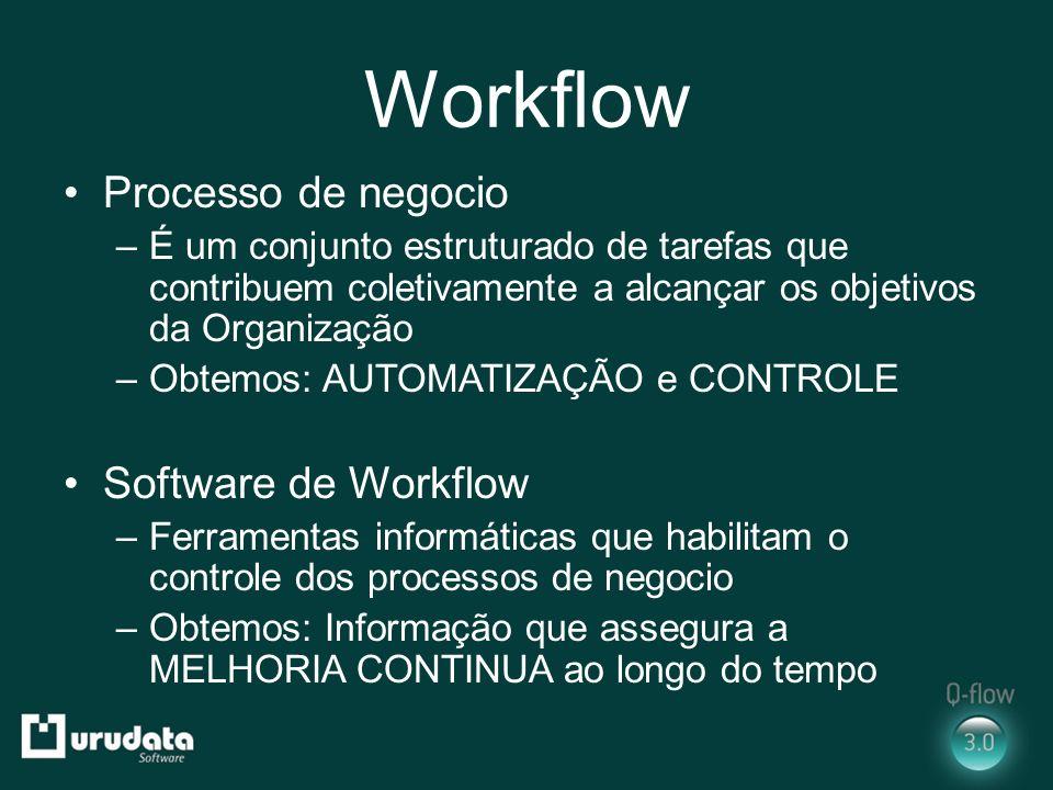 Workflow Processo de negocio –É um conjunto estruturado de tarefas que contribuem coletivamente a alcançar os objetivos da Organização –Obtemos: AUTOM