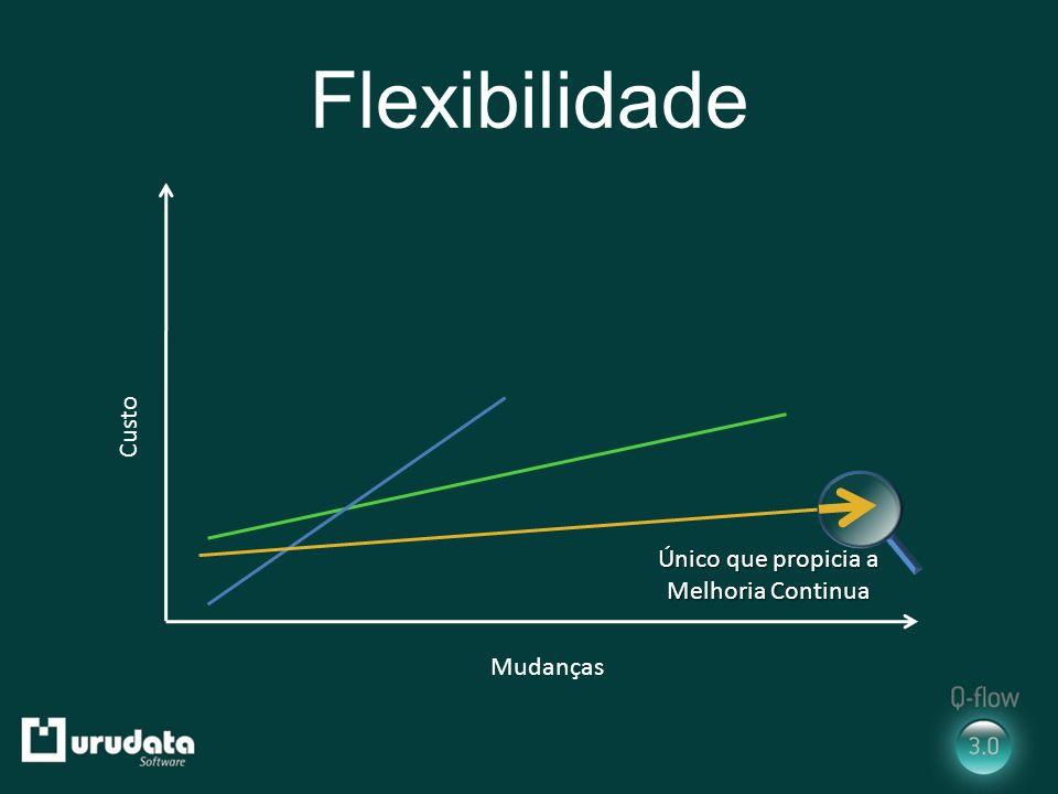 Flexibilidade Mudanças Custo Único que propicia a Melhoria Continua