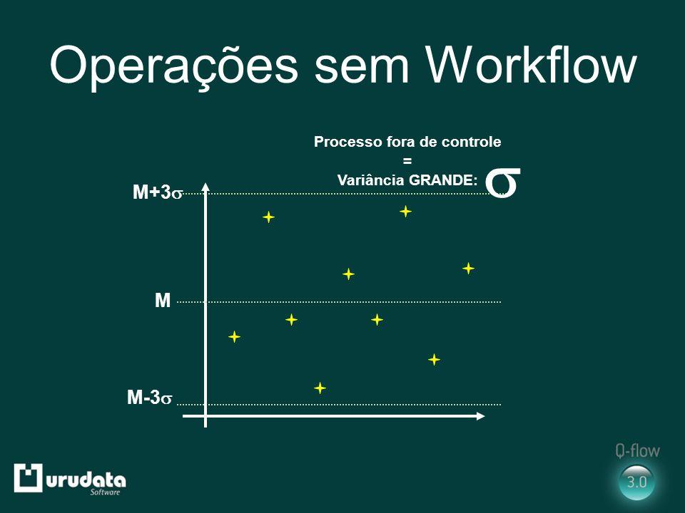 Operações sem Workflow M+3 M-3 Processo fora de controle = Variância GRANDE: M