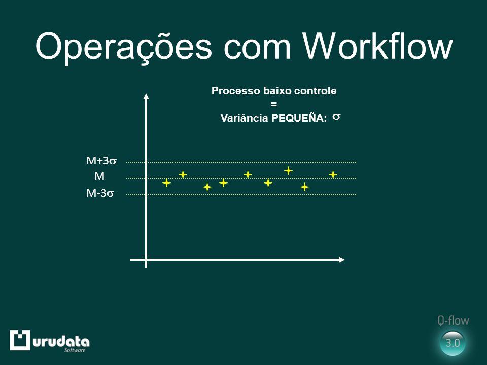 Operações com Workflow M M+3 M-3 Processo baixo controle = Variância PEQUEÑA: