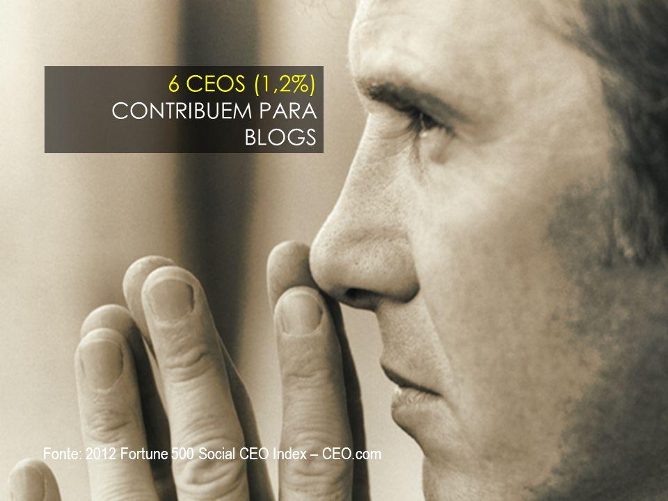 11 6 CEOS (1,2%) CONTRIBUEM PARA BLOGS Fonte: 2012 Fortune 500 Social CEO Index – CEO.com