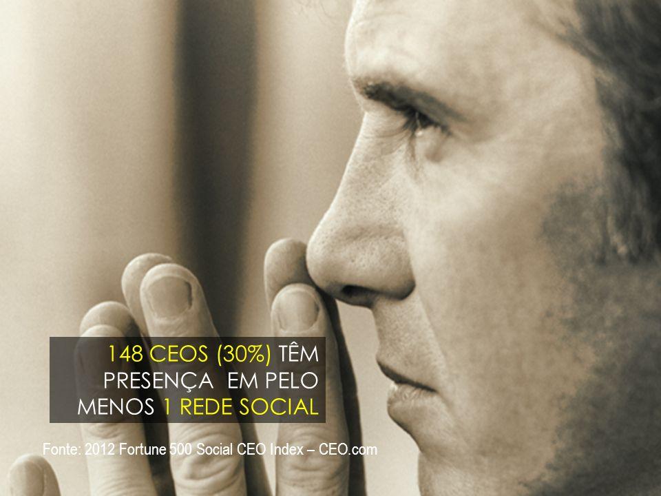 12 148 CEOS (30%) TÊM PRESENÇA EM PELO MENOS 1 REDE SOCIAL Fonte: 2012 Fortune 500 Social CEO Index – CEO.com