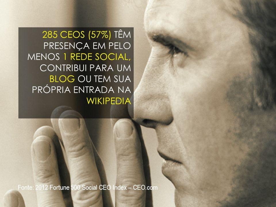13 285 CEOS (57%) TÊM PRESENÇA EM PELO MENOS 1 REDE SOCIAL, CONTRIBUI PARA UM BLOG OU TEM SUA PRÓPRIA ENTRADA NA WIKIPEDIA Fonte: 2012 Fortune 500 Social CEO Index – CEO.com