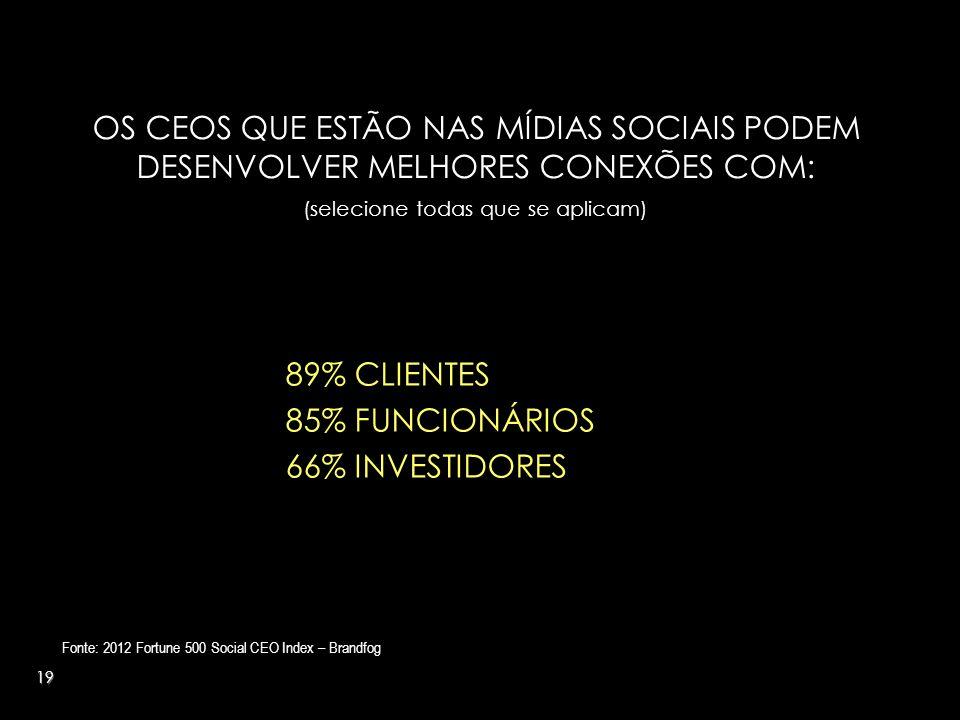 19 OS CEOS QUE ESTÃO NAS MÍDIAS SOCIAIS PODEM DESENVOLVER MELHORES CONEXÕES COM: (selecione todas que se aplicam) Fonte: 2012 Fortune 500 Social CEO Index – Brandfog 89% CLIENTES 85% FUNCIONÁRIOS 66% INVESTIDORES