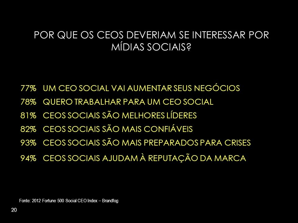 20 POR QUE OS CEOS DEVERIAM SE INTERESSAR POR MÍDIAS SOCIAIS? Fonte: 2012 Fortune 500 Social CEO Index – Brandfog 77% UM CEO SOCIAL VAI AUMENTAR SEUS