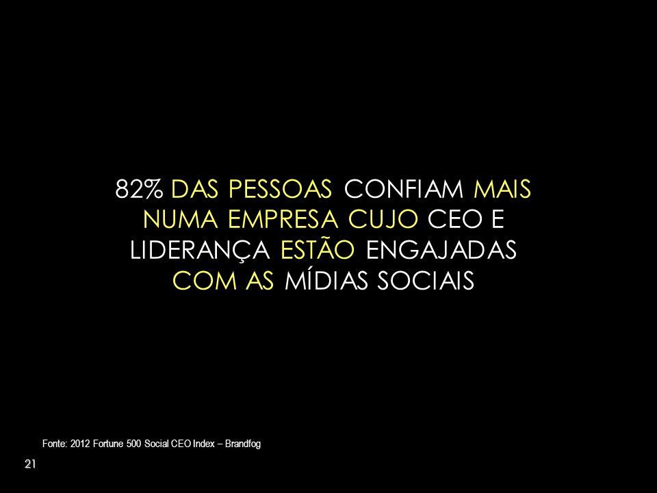 21 82% DAS PESSOAS CONFIAM MAIS NUMA EMPRESA CUJO CEO E LIDERANÇA ESTÃO ENGAJADAS COM AS MÍDIAS SOCIAIS Fonte: 2012 Fortune 500 Social CEO Index – Brandfog
