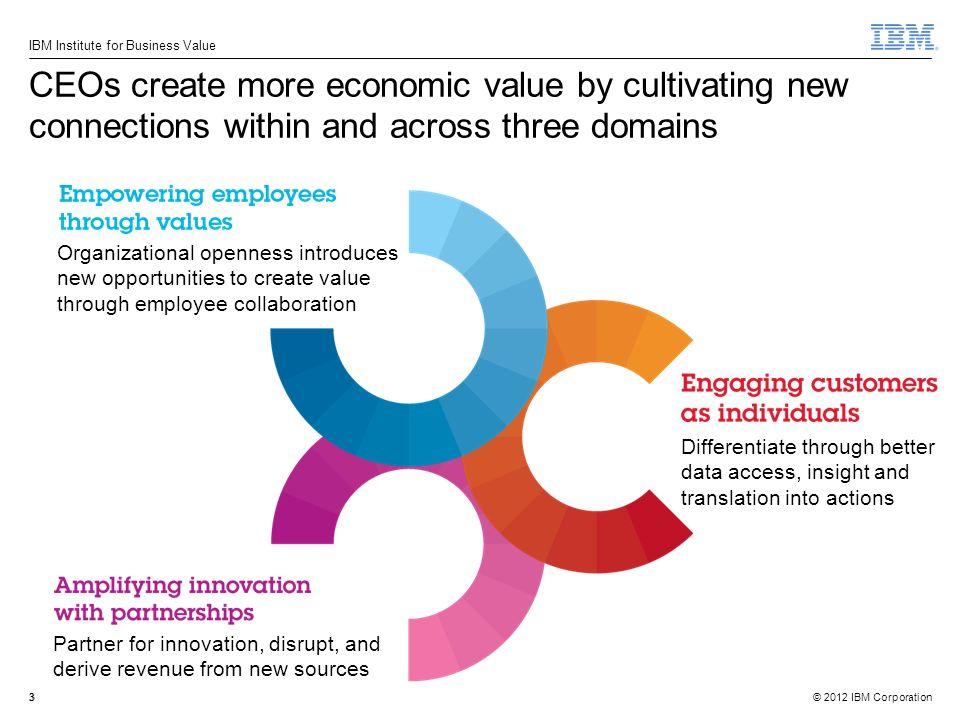 14 Fonte: Socializing your CEO: from (un)social to social, Weber Shandwick - 2011, 97% DOS CEOS SE COMUNICAM ATRAVÉS DOS CANAIS ONLINE E/OU CANAIS TRADICIONAIS