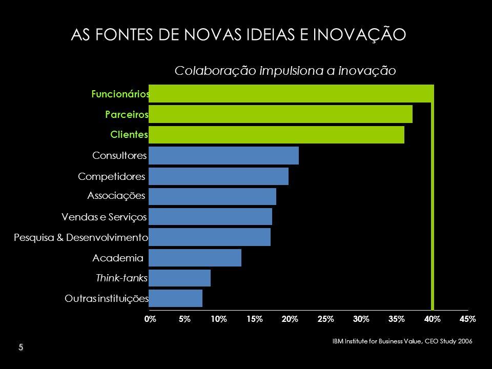 5 IBM Institute for Business Value, CEO Study 2006 Colaboração impulsiona a inovação Academia Associações Parceiros Competidores Think-tanks Consultor