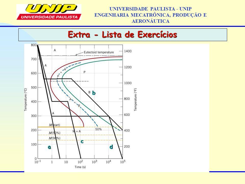Extra - Lista de Exercícios UNIVERSIDADE PAULISTA - UNIP ENGENHARIA MECATRÔNICA, PRODUÇÃO E AERONÁUTICAa c d b
