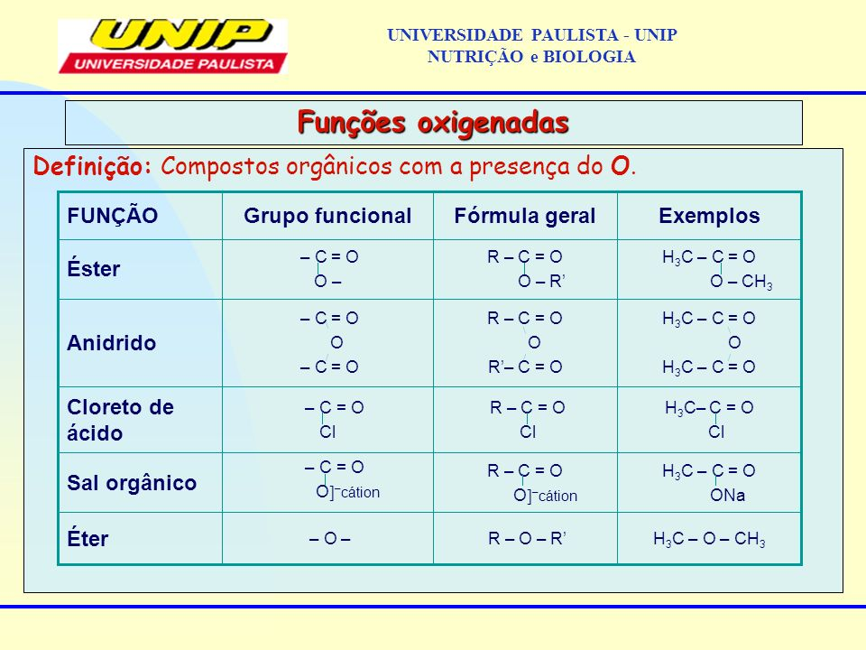 Definição: Compostos orgânicos com a presença do O. Funções oxigenadas R – O – R R – C = O O – cátion R – C = O Cl R – C = O O R– C = O O – R Fórmula