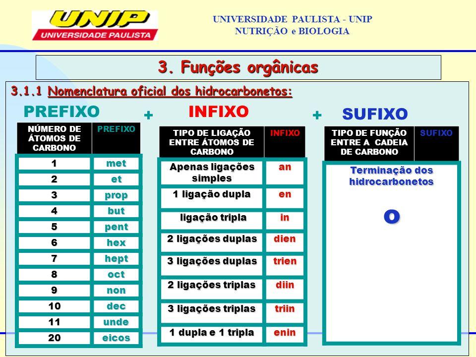 3.1.1 Nomenclatura oficial dos hidrocarbonetos: 3. Funções orgânicas PREFIXO + INFIXO + SUFIXO NÚMERO DE ÁTOMOS DE CARBONO PREFIXO 1met 2et 3prop 4but