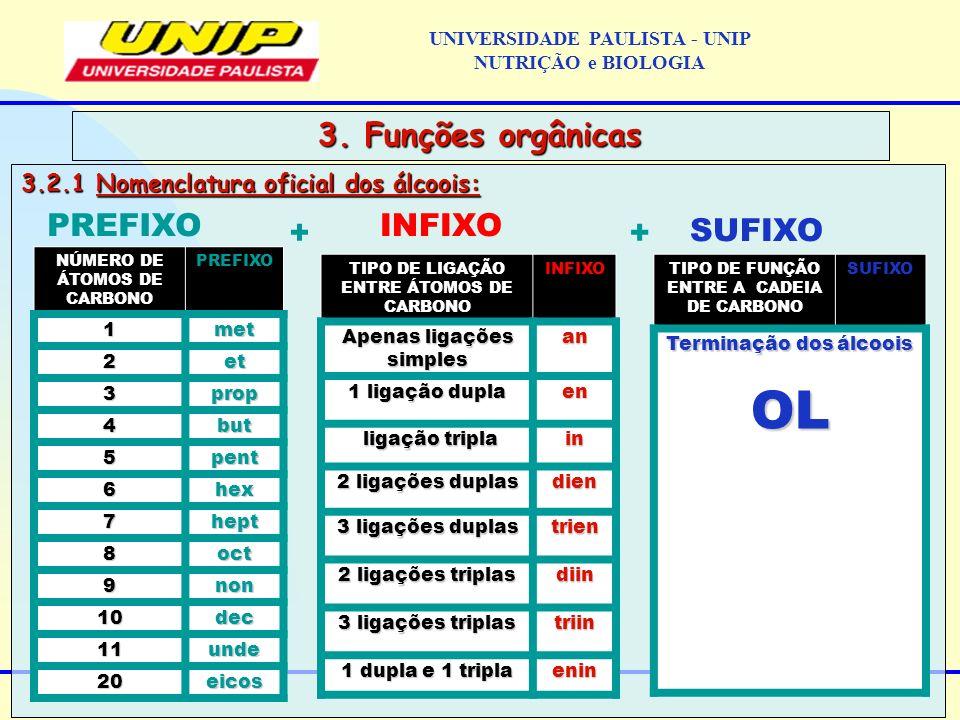 3.2.1 Nomenclatura oficial dos álcoois: 3. Funções orgânicas PREFIXO + INFIXO + SUFIXO NÚMERO DE ÁTOMOS DE CARBONO PREFIXO 1met 2et 3prop 4but 5pent 6