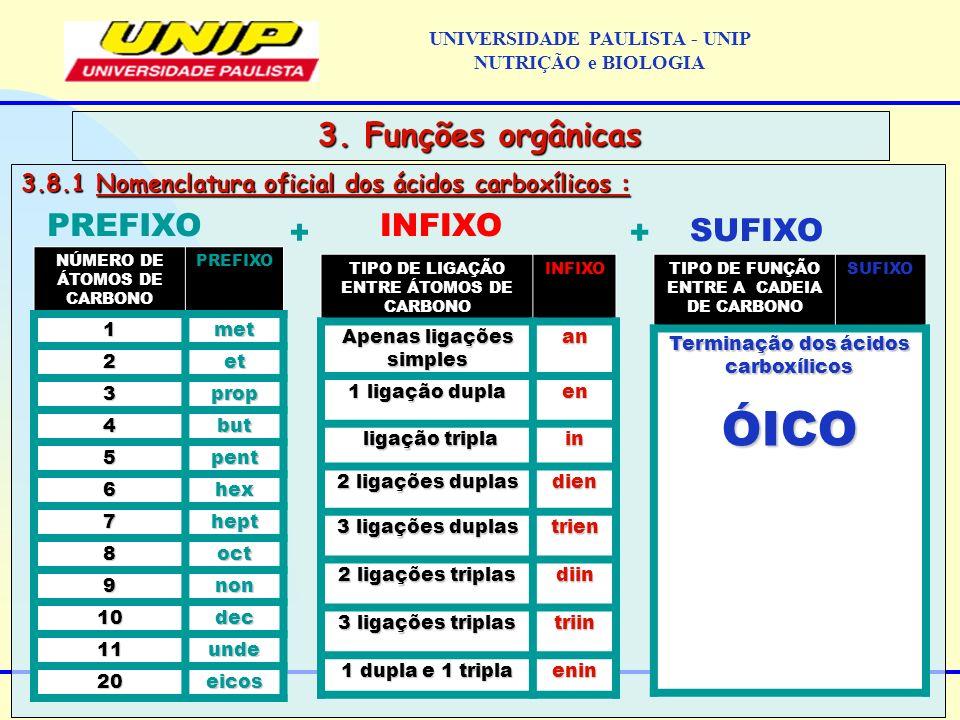 3.8.1 Nomenclatura oficial dos ácidos carboxílicos : 3. Funções orgânicas PREFIXO + INFIXO + SUFIXO NÚMERO DE ÁTOMOS DE CARBONO PREFIXO 1met 2et 3prop