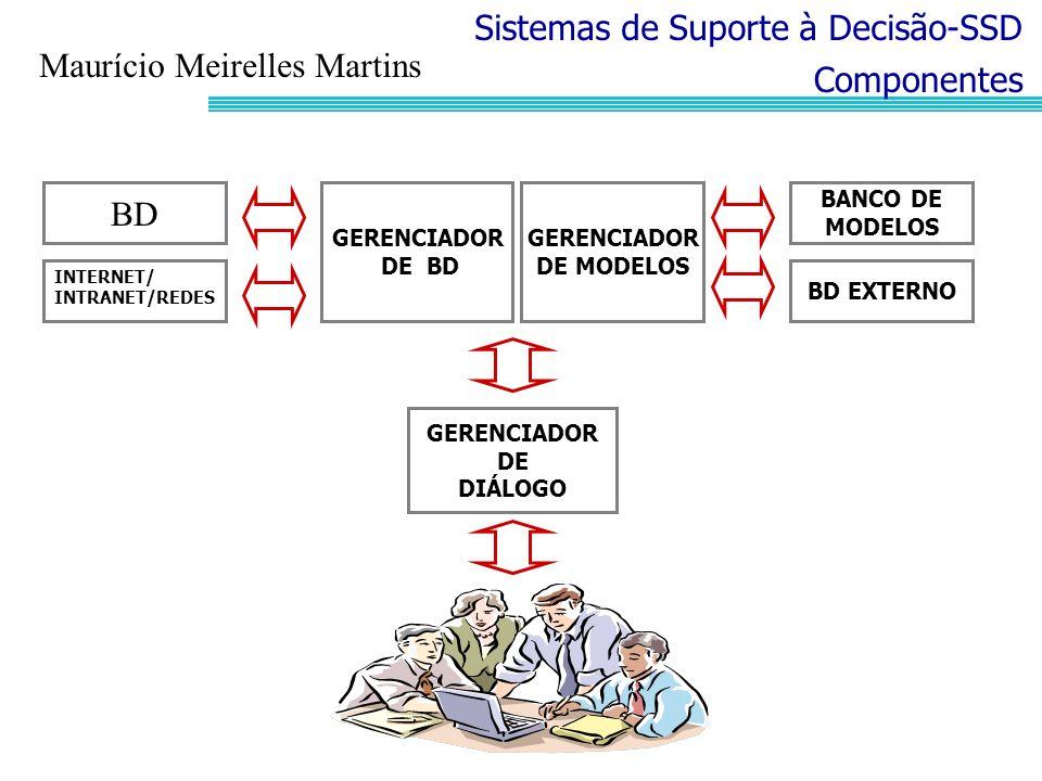 Sistemas de Suporte à Decisão-SSD Componentes GERENCIADOR DE MODELOS GERENCIADOR DE BD GERENCIADOR DE DIÁLOGO BD BD EXTERNO BANCO DE MODELOS INTERNET/