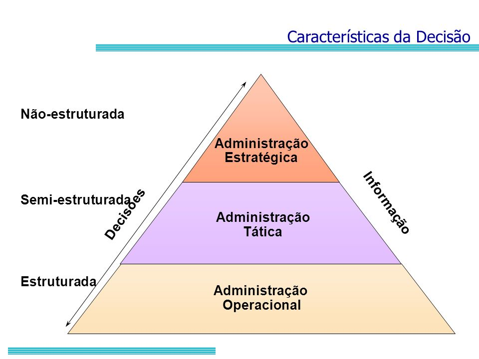 Administração Estratégica Administração Tática Administração Operacional Decisões Informação Não-estruturada Semi-estruturada Estruturada Característi