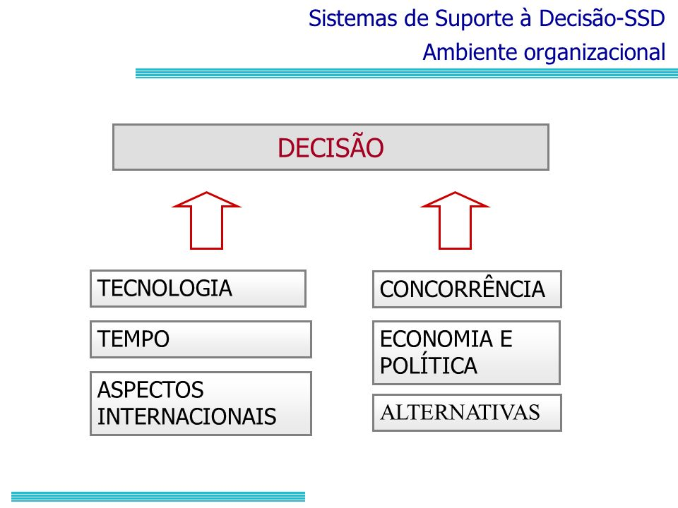 Sistemas de Suporte à Decisão-SSD Ambiente organizacional CONCORRÊNCIA ECONOMIA E POLÍTICA ASPECTOS INTERNACIONAIS TECNOLOGIA TEMPO ALTERNATIVAS DECIS