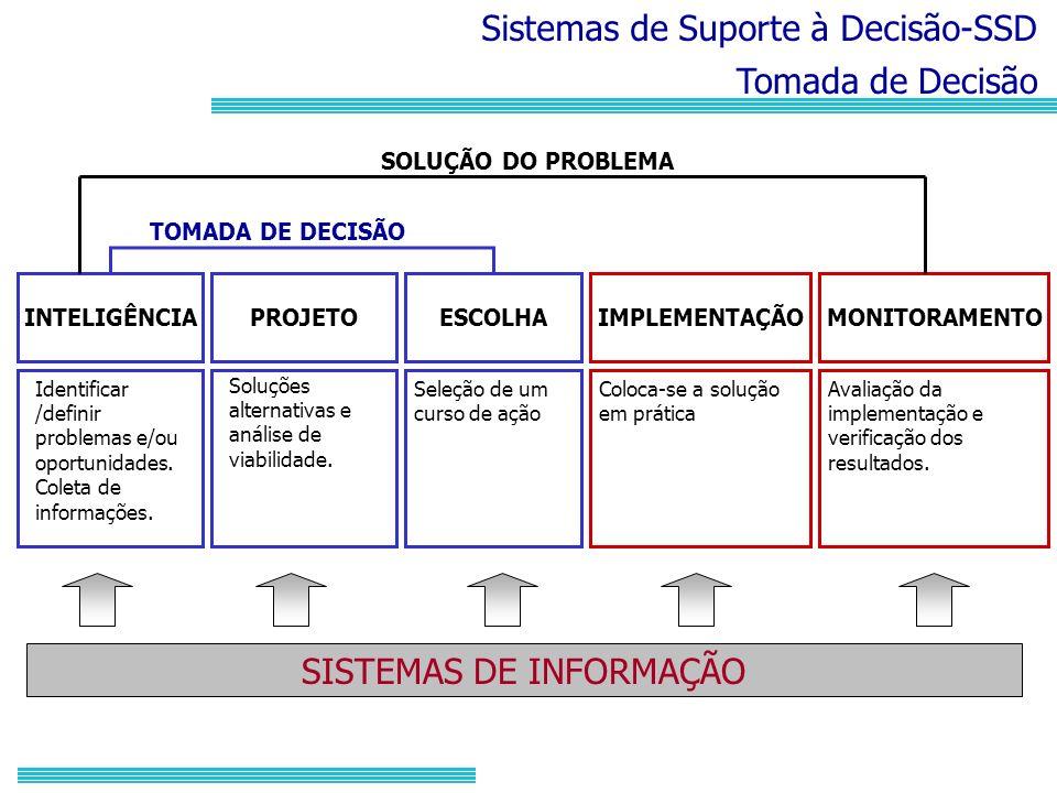 Sistemas de Suporte à Decisão-SSD Tomada de Decisão INTELIGÊNCIAPROJETOESCOLHAIMPLEMENTAÇÃOMONITORAMENTO TOMADA DE DECISÃO SOLUÇÃO DO PROBLEMA SISTEMA