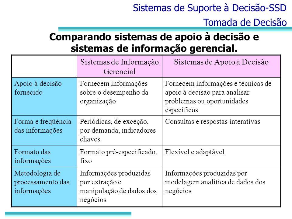 Sistemas de Suporte à Decisão-SSD Tomada de Decisão Comparando sistemas de apoio à decisão e sistemas de informação gerencial. Sistemas de Informação